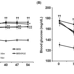 (PDF) Dietary Aloe QDM Complex Reduces Obesity-Induced