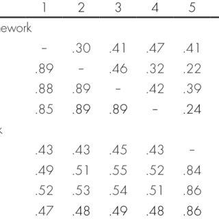 (PDF) Discrepancies Between Students' and Teachers
