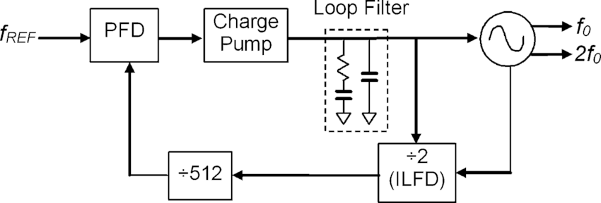 Wiring Diagram Database: Phase Locked Loop Block Diagram