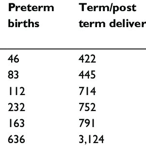 (PDF) Prevalence and perinatal mortality associated with