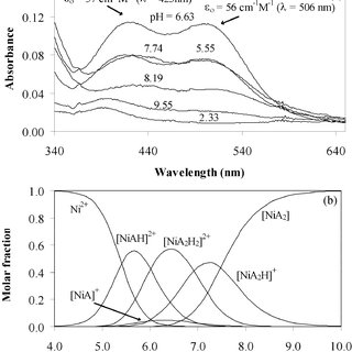 Concentration distribution curves for copper( )–Dambha