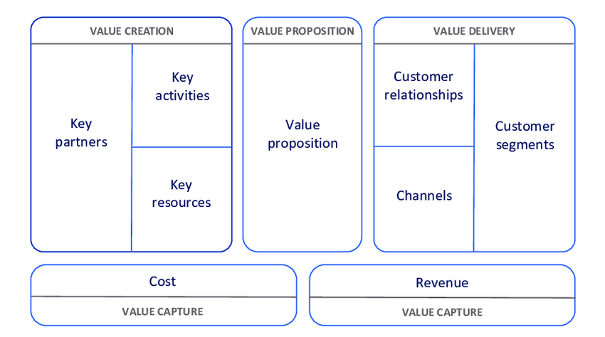 Business Model Canvas Adapted From Osterwalder And Pigneur 2010 And Download Scientific Diagram
