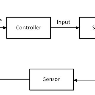 A causal loop diagram of the rabbits-and-foxes system