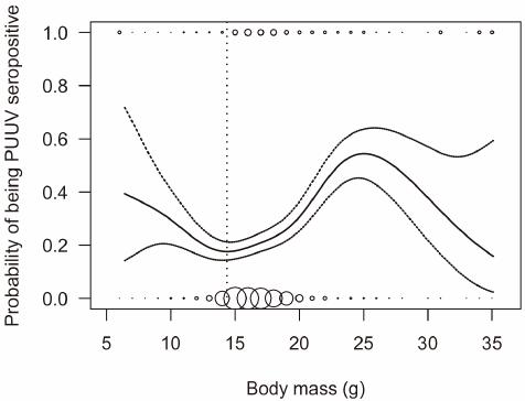 Differentiation between Puumala hantavirus infection and maternal ...