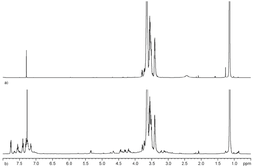 1 H NMR spectra of the Pluronic F127-amine (a) and
