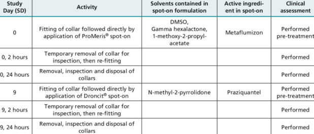 Overview Of Chemical Compatibility Cat Study