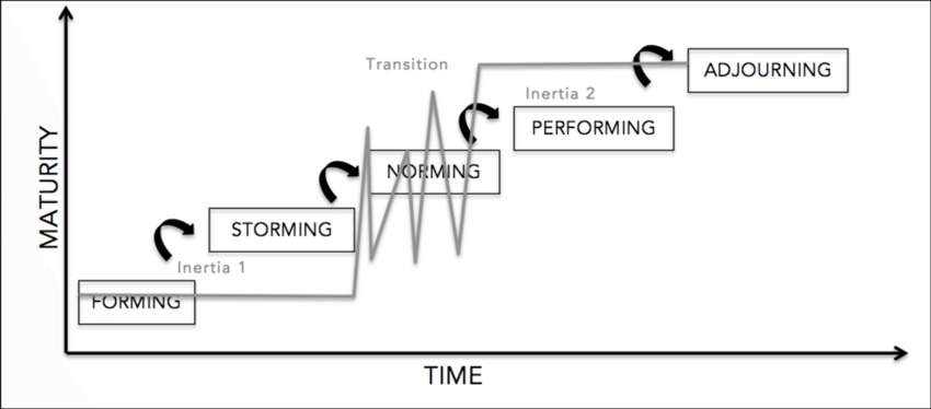 Comparison of the linear progressive model (Tuckman, 1965