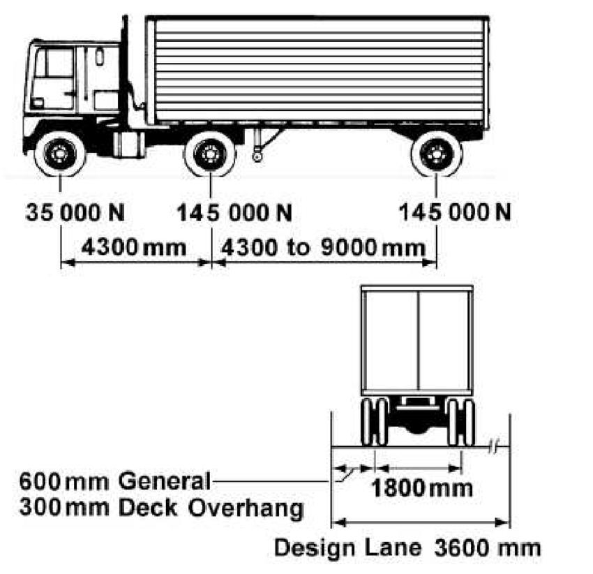 Characteristics of the design truck, US customary units
