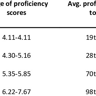 Number of students in each proficiency group by language