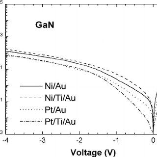 (PDF) Thermal stability of Pt- and Ni-based Schottky