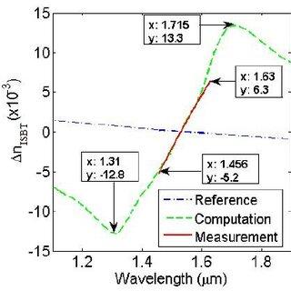 Free space Mach-Zehnder interferometer setup. The sample