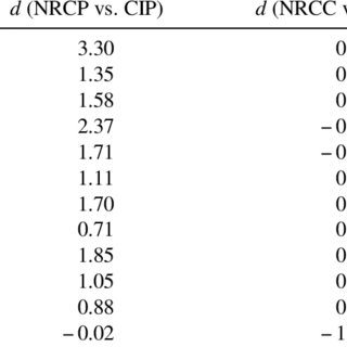 (PDF) Community Outcome in Cognitively Normal