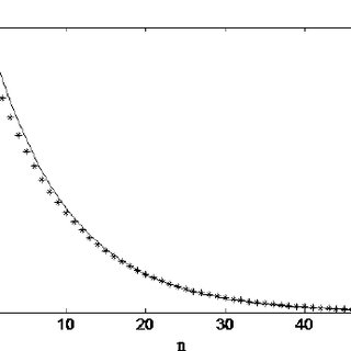 The probability density function (-) and the probabilities