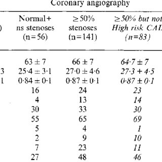 Findings at coronary angiography (n=197). Non-sign