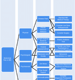 clinical algorithm for abdominal pain management in inflammatory bowel disease ibd cbt  [ 850 x 1376 Pixel ]