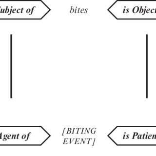 (PDF) Arbitrariness And Iconicity In The Syntax- Semantics