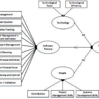 Example CMMI-based checklist for analyzing a process for