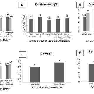 (PDF) Arquitetura foliar de miniestacas e aplicação de