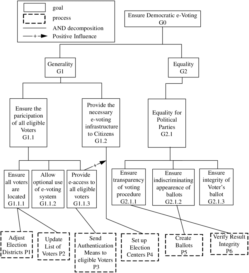 medium resolution of partial view of the e voting system goal model