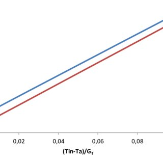 (PDF) Thermal performance of a direct-flow coaxial