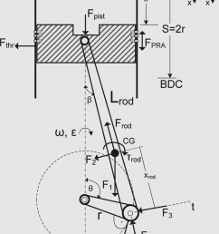 schematic diagram of the slider crank mechanism illustrating forces and torques for the computation [ 850 x 1285 Pixel ]