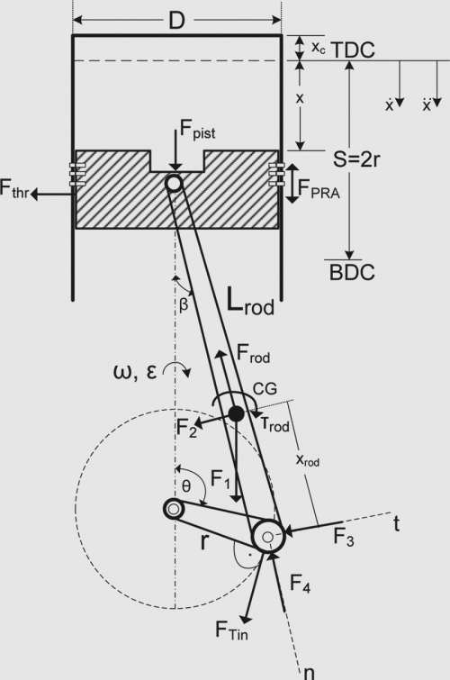 small resolution of schematic diagram of the slider crank mechanism illustrating forces and torques for the computation
