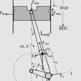 Schematic diagram of the slider–crank mechanism