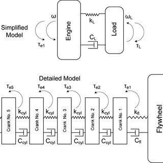 (PDF) Instantaneous crankshaft torsional deformation