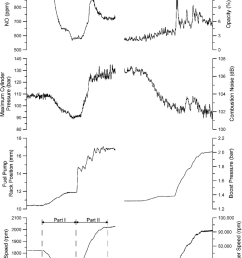 development of engine and turbocharger parameters and emissions response during acceleration after load increase gear [ 850 x 1235 Pixel ]