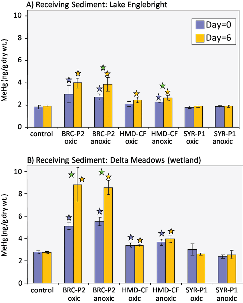 hight resolution of bar graphs showing methylmercury mehg concentration at the beginning day 0