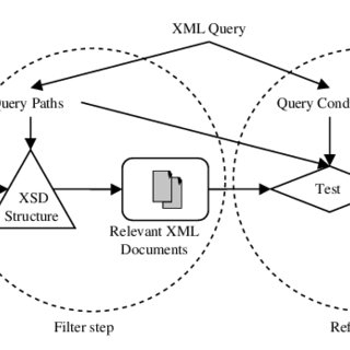 Example of querying XML data. (a) Document Compound