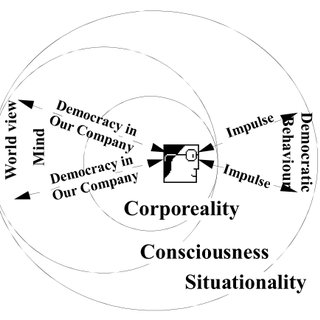 (PDF) Democratic Culture Paradigm for Organizational