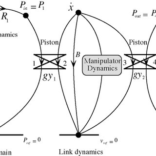 (PDF) On modeling, identification, and control of a heavy