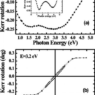 ( a ) Polar Kerr rotation spectrum and ( b ) hysteresis