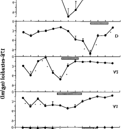 annual profile of plasma 17 estradiol levels in control female sea bass and in fish [ 790 x 1256 Pixel ]