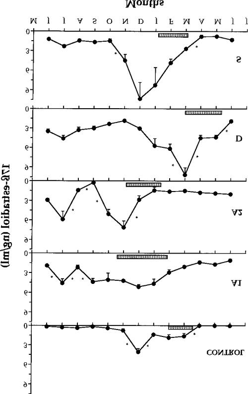small resolution of annual profile of plasma 17 estradiol levels in control female sea bass and in fish
