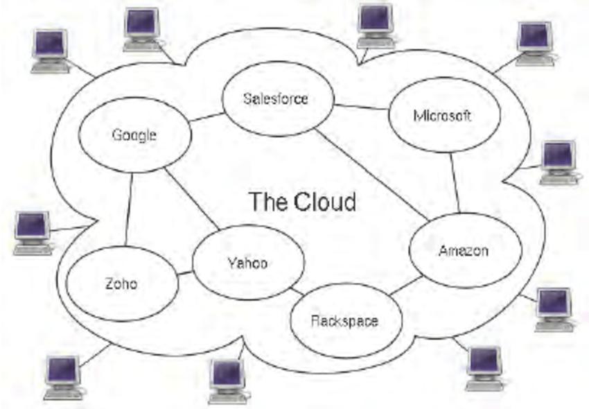 Cloud computing conceptual diagram. (Wikipedia, 2011b) The