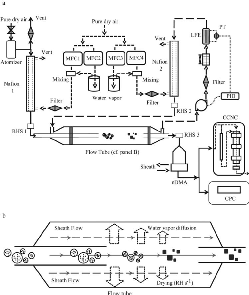 Schematic diagram of the experimental apparatus. (a