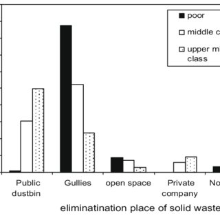 (PDF) Problems and current practices of solid waste