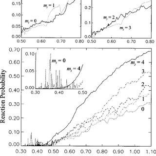The calculated quadrupole alignment vs desorption energy ͑