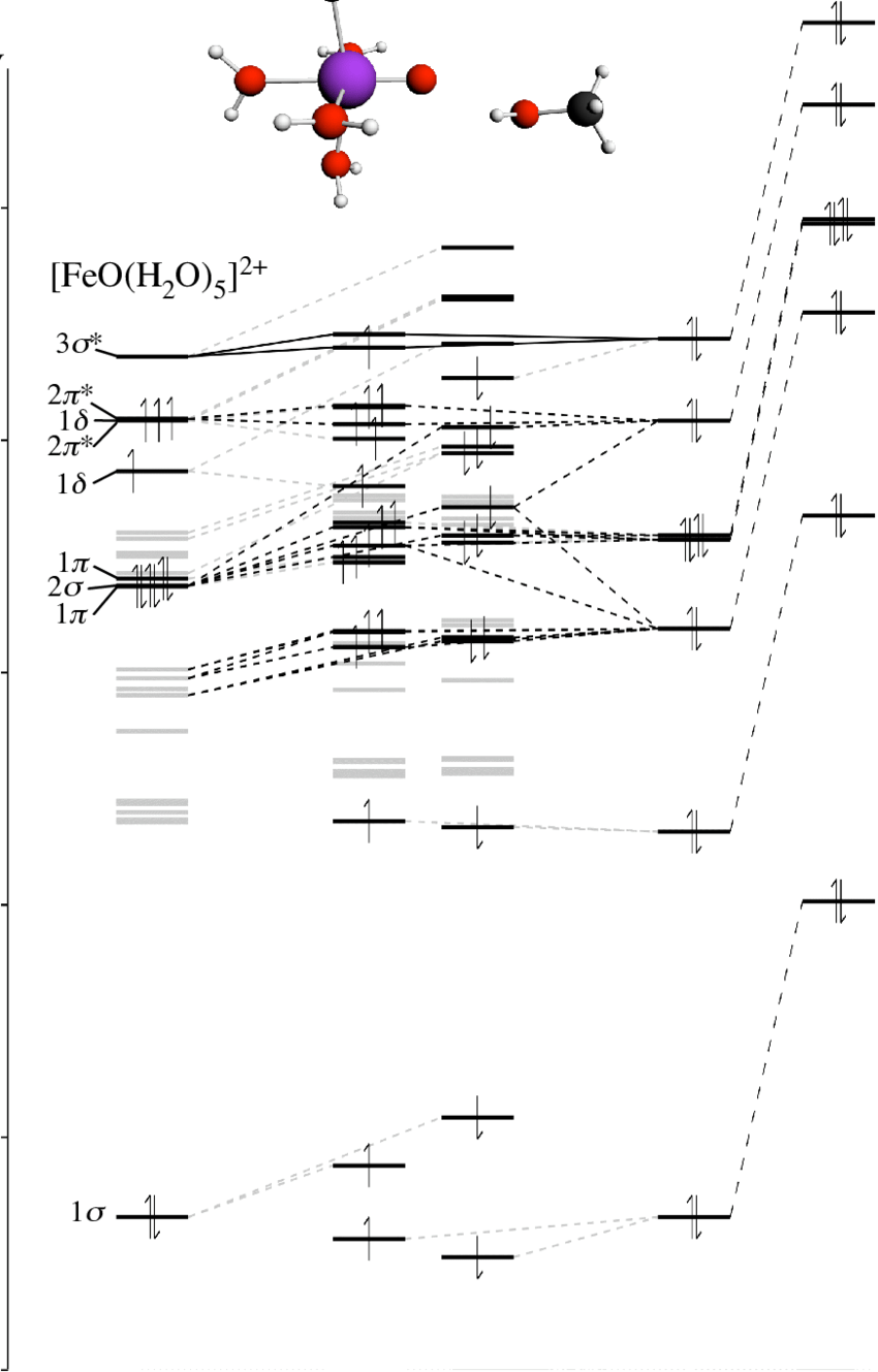 medium resolution of figure s4 orbital interaction diagram for the interaction of feo h 2 o