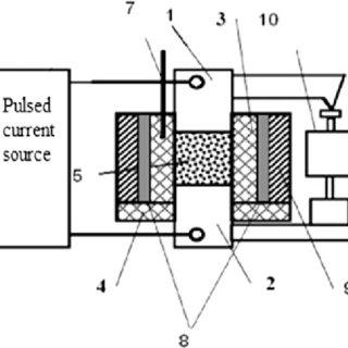 Fig. 52 Density of the sintered material versus sintering