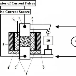 (a) Schematic of spark plasma sintering (SPS) and (b