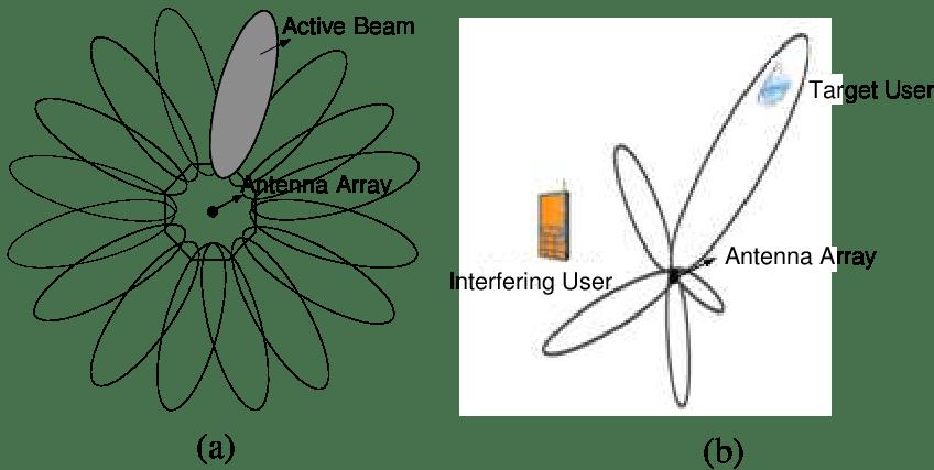 Basic concept of smart antenna. (a) Switch beam. (b