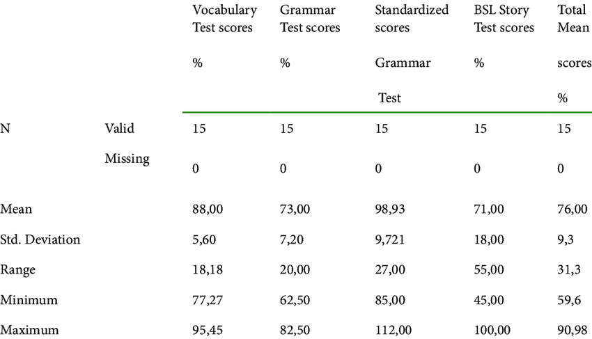 the deaf pupils' test results on the Vocabulary, Grammar