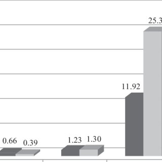 (PDF) Nutritional Value of Organic Meat and Potential Human Health Response