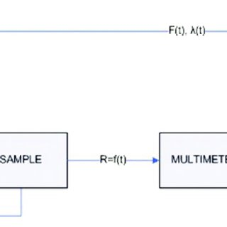 Characteristics of I surface = f(U) of Weftloc PE fabric