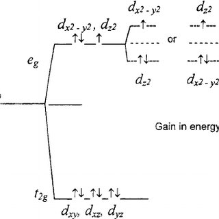 Schematic energy diagram of change of the electronic
