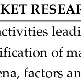 (PDF) the essentials of marketing research