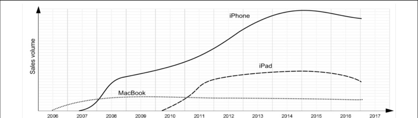 The Life Cycle Of Apple S Mobile Products Brands Download Scientific Diagram